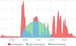 solar-consumption